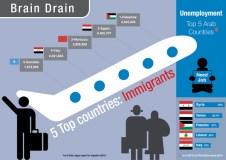 """إشكالية هجرة الكفاءات العربية """"نزيف الأدمغة"""" الأسباب – والحلول الممكنة"""