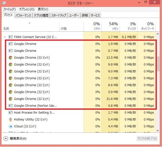 Google Chromeのバックグラウンドでの仕事ぶり