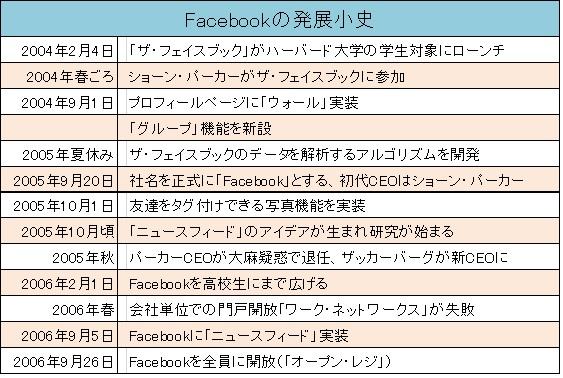 Facebook小史