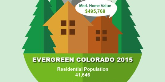 Evergreen Colorado Population