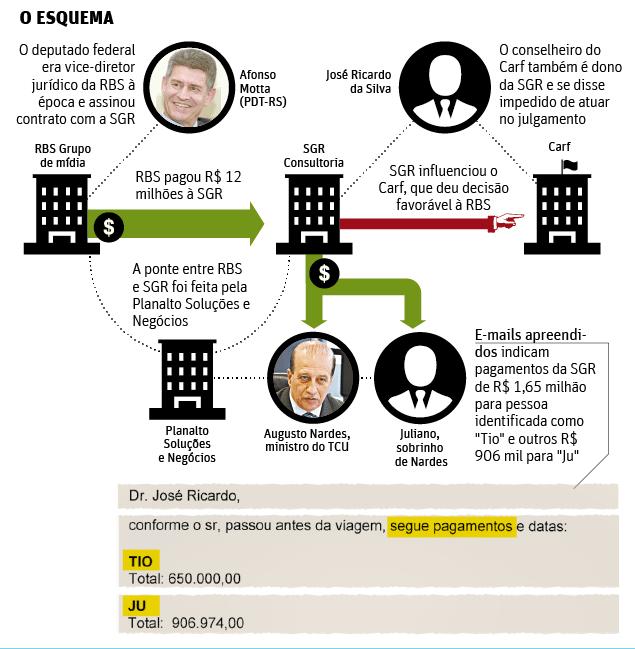 RBS repassou R$ 12 milhões ex-conselheiro do Carf, segundo PF