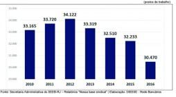 Só no Rio, bancos extinguem mais de 10% dos postos de trabalho em quatro anos