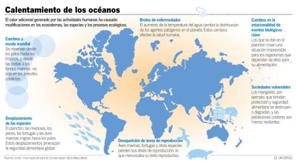 93% do calor do Planeta foi absorvido pelos oceanos