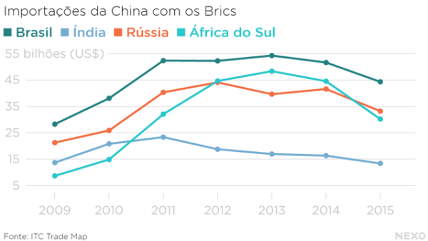 importacoes_china_brics