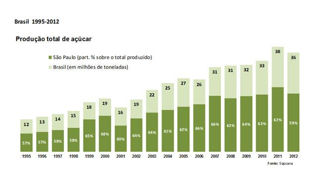 Agricultura paulista cresce com expulsão de trabalhadores e concentração de terras