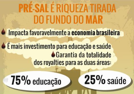 Câmara deve concluir votação que tira Petrobras do pré-sal