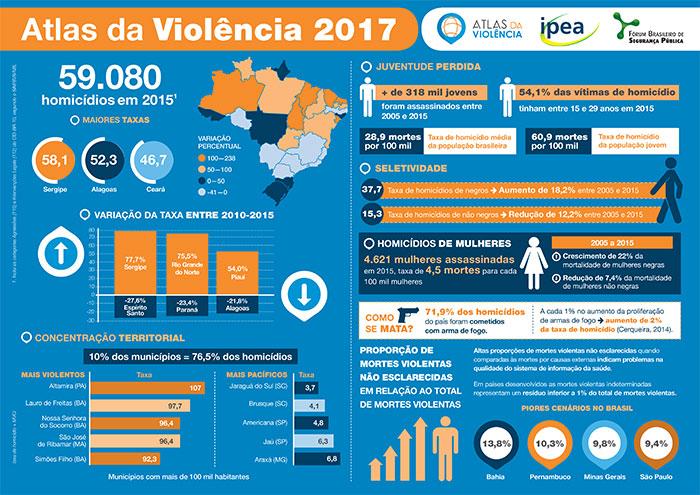 Jovens e negros são as principais vítimas de violência no país, segundo estudo do Ipea