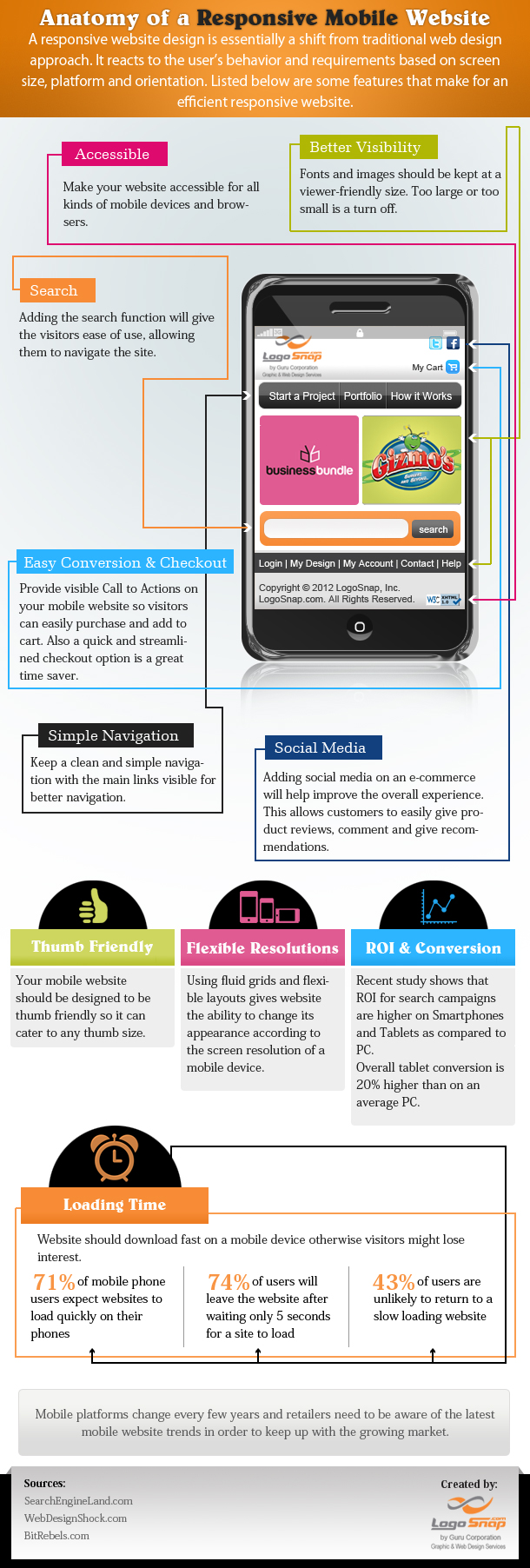 structure of a responsive mobile web design Structure of a Responsive Mobile Web Design [Infographic]