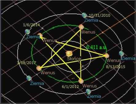 wenus-pentagram