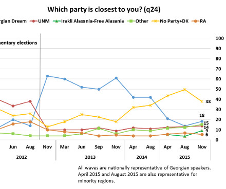 NDI_which_party_closest_2011-Nov2015_440x369