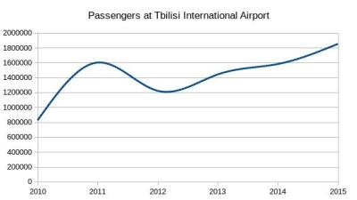 chart_passengers_tbilisi