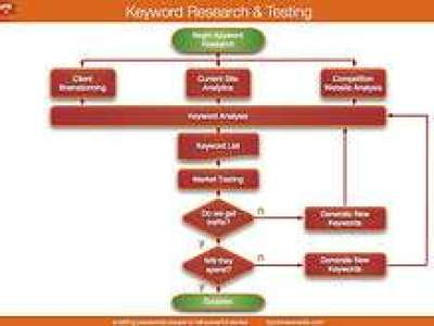 Como optimizar correctamente as keywords