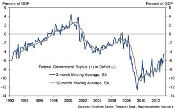 deficit eeuu obama