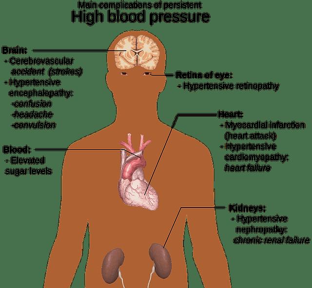 高血圧、症状