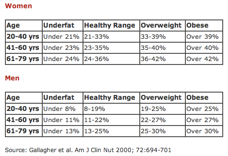 Age-adjusted healthy body fat percentage