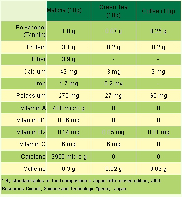 Green Tea vs. Matcha (Nutritional Comparison)