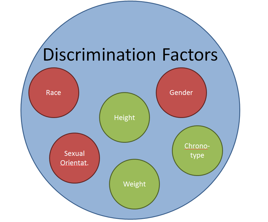2013-11-06 Discrimination Factors