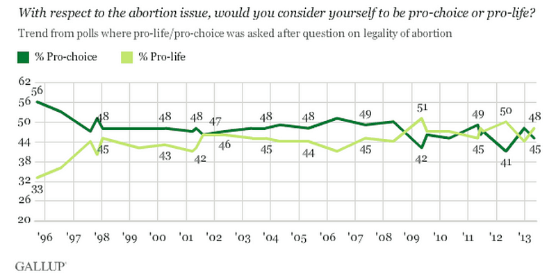 What Do Americans Think About Abortion?