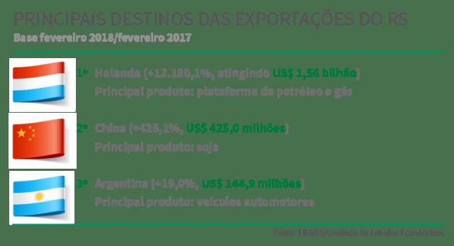 2018_03_13_exportacoes