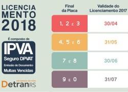 Licenciamento 2017 vence em 30 de junho para veículos com placas final 7 e 8