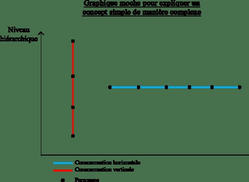 Graphique consommation horizontale ou verticale?