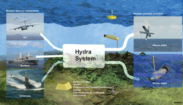 DARPA-Hydra-Program