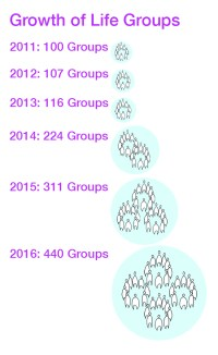 Group Growth Diagram 2011 2016