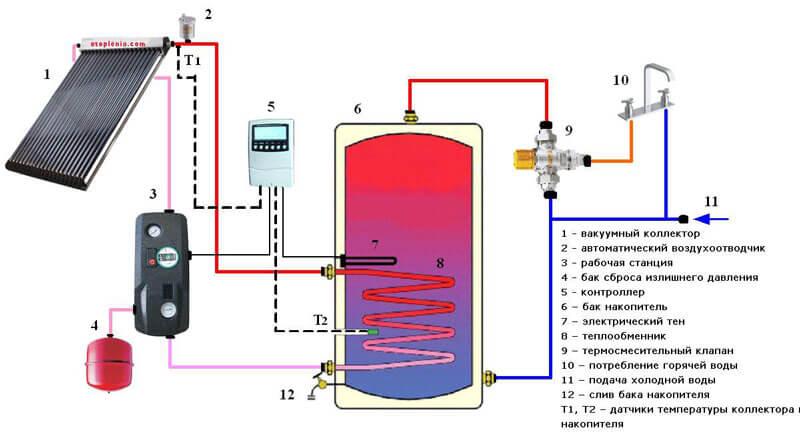 Солнечный коллектор для нагрев воды