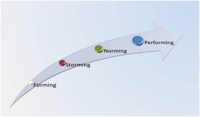 Representación lineal del modelo de desarrollo de equipos de Tuckman.