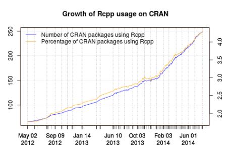 Rcpp growth