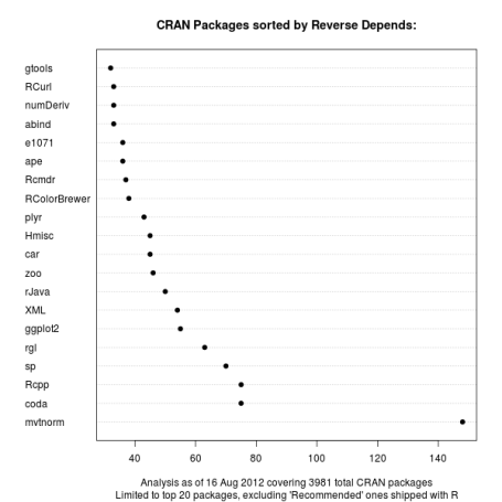 CRAN package chart of Reverse Depends relations excluding Recommended packages