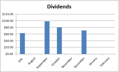 Dividend graph February 2016