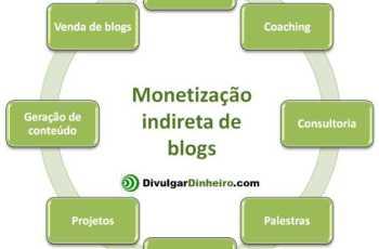 monetizacao indireta blogs