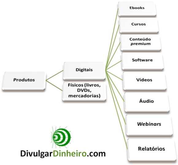 monetizacao-blogs-diretos-produtos