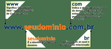 Crédito da imagem: TDH Desenvolvimento de Websites