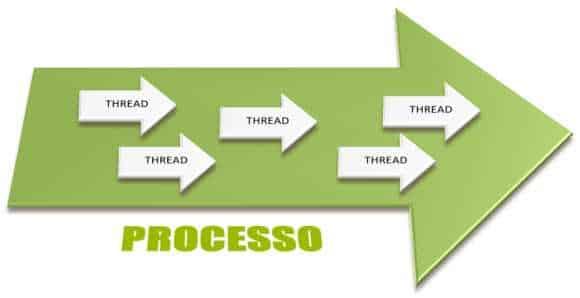 processo-thread