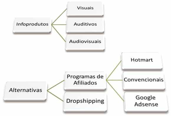 infoprodutos videoaulas ebook programas afiliados dropshipping