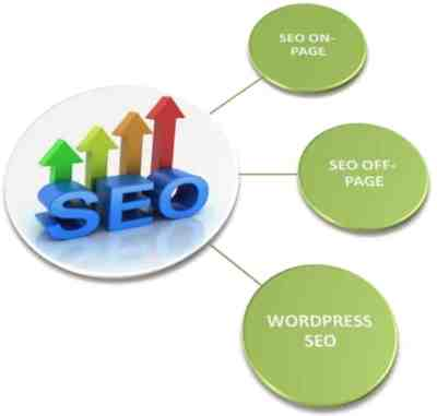 seo-on-page-off-page-wordpress