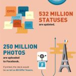 A Day On The Internet – Infographic