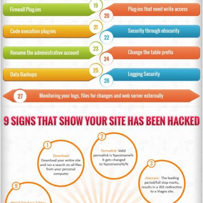 Safety and Security of WordPress Blog (Infographic)