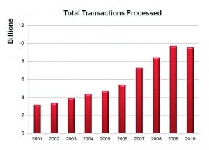 DLA Transaction Services 10-Year Transaction Count
