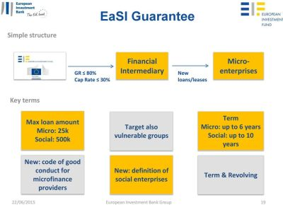 Overview of the EIB Group Financial Instruments for SMEs - PDF