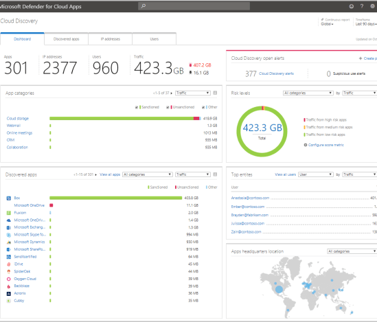 cloud discovery dashboard