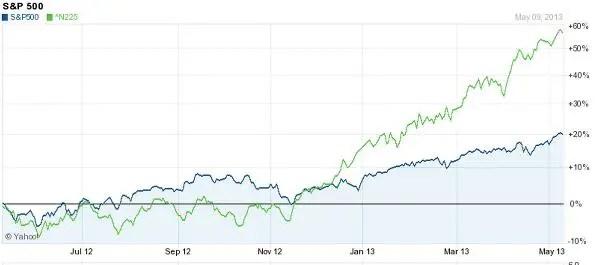 S&P vs Nikkei