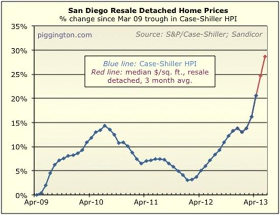 San Diego home prices 2013