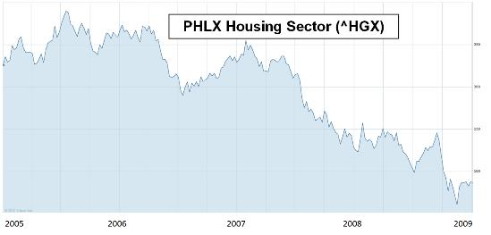 Housing stocks 2005