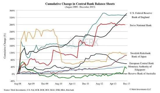 Central bank balance sheets 2013