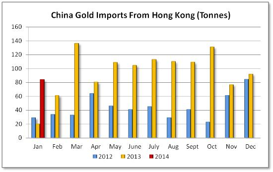 China gold imports Jan 2014