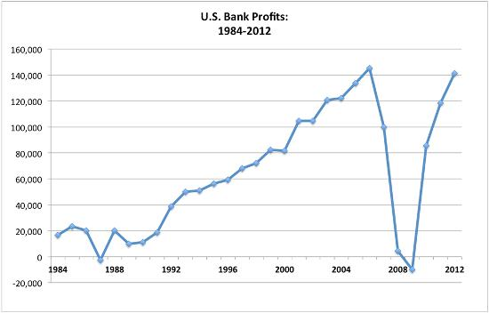 Bank profits