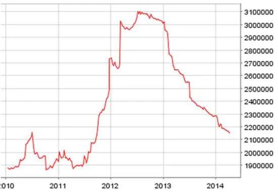 Eurozone balance sheet 2014